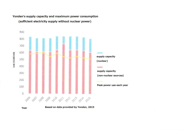 supply capacity and max consumption H