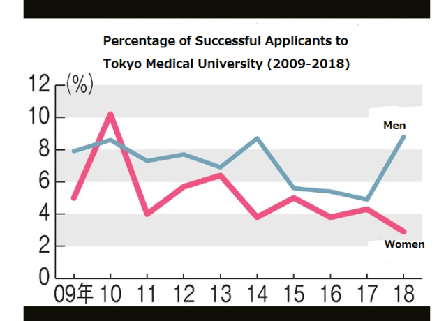Successful Candidates at Tokyo Med.U
